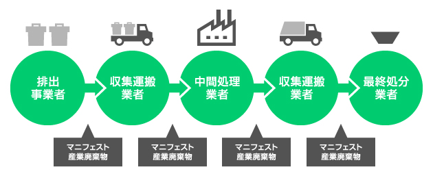 産業廃棄物の処理の流れ